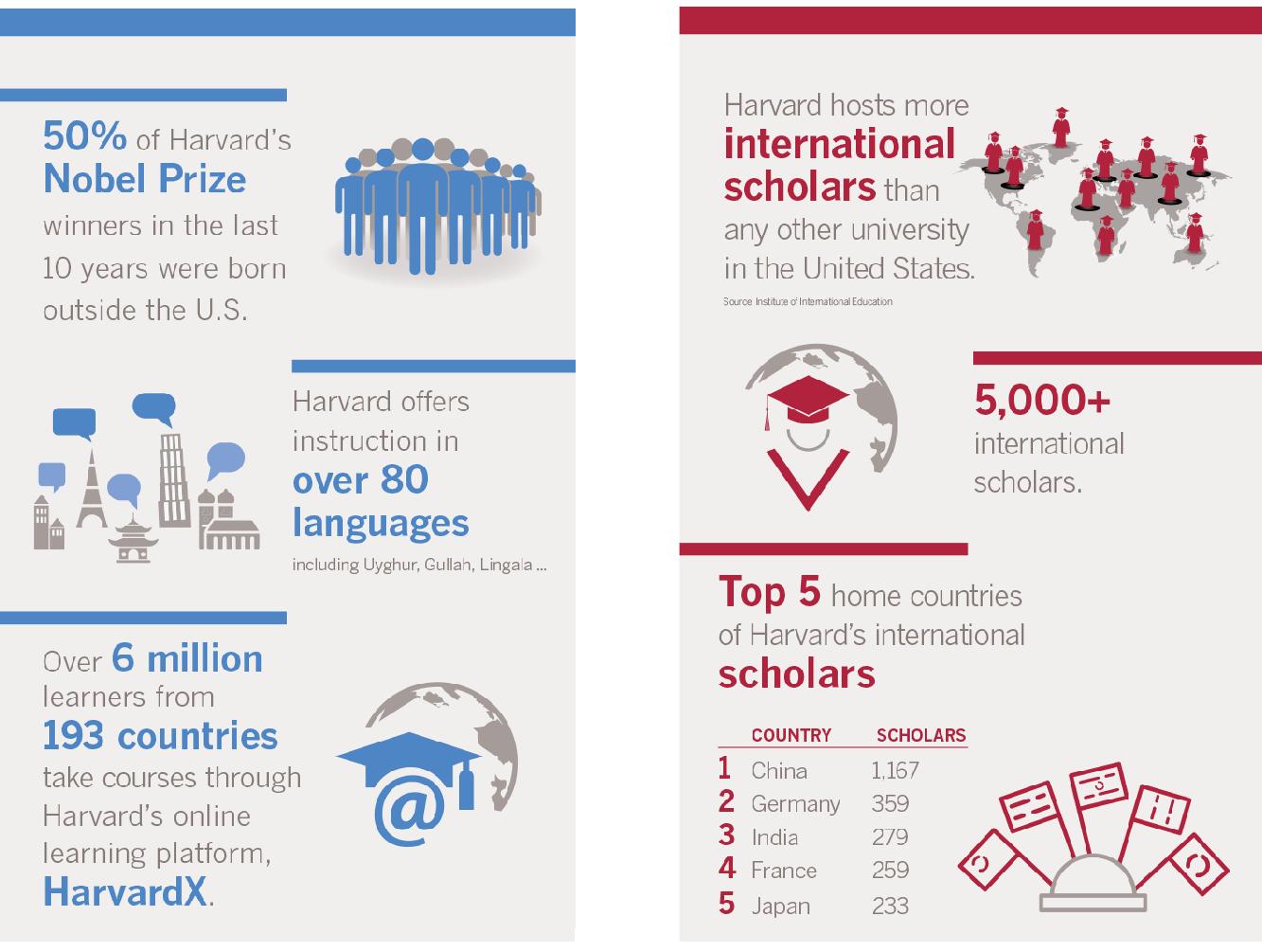 Harvard One Brochure Infographics