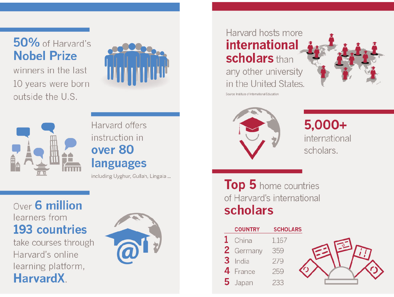 Harvard One Brochure Infographics